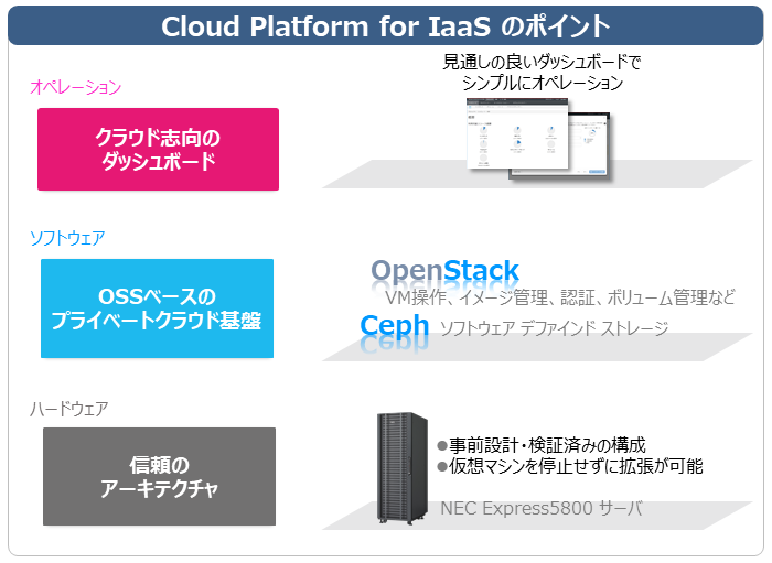 Cloud Platform for IaaSの3つのポイント