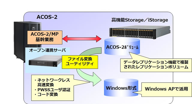 FileConverter for ACOS-2/iStorage - 機能概要と製品の特長