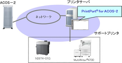 ACOS-2ソフトウェア PrintPort f...