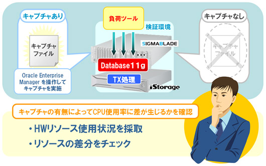 Oracle GRID Center:検証内容 1