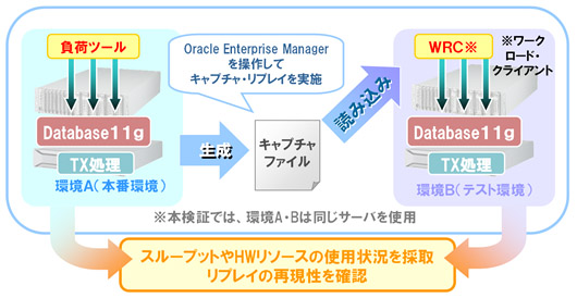 Oracle GRID Center:検証内容 2