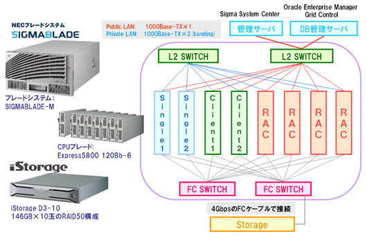 Oracle GRID Center:検証構成