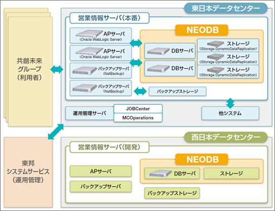 NEC Oracle Database 高速化ソリューション