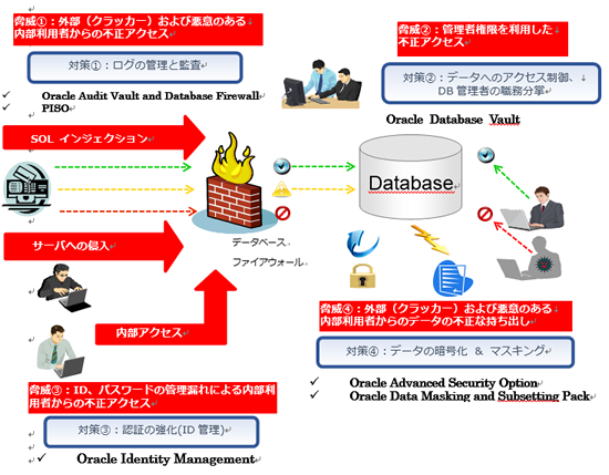 oracle databaseのセキュリティソリューション oracle製品 nec