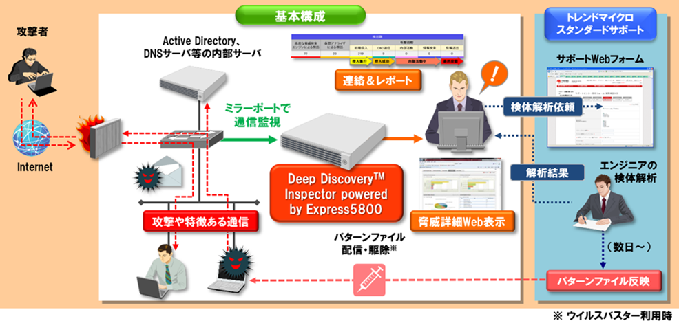Deep Discovery™ Inspector powered by Express5800 導入イメージ