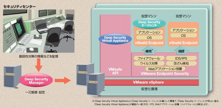 Deep Security Managerが脆弱性情報を受信し、仮想化環境のDeep Security Virtual Appliance、仮想マシンのDeep Securityエージェントを一元管理・設定します。