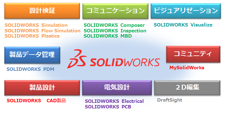 SOLIDWORKSのソリューション