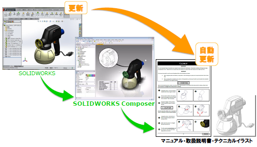 SOLIDWORKS Composer  の活用