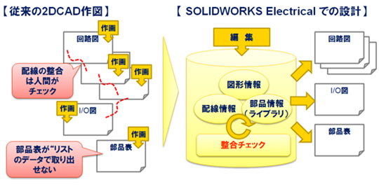 SOLIDWORKS Electrical適用イメージ