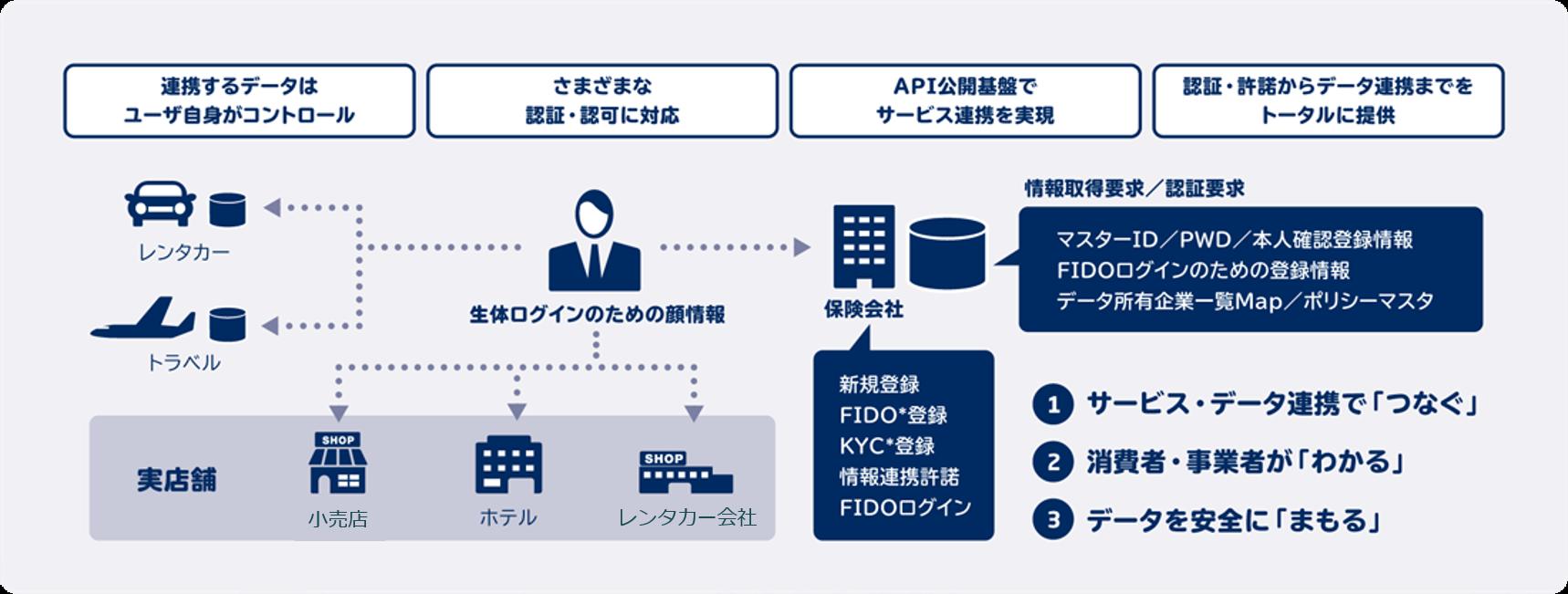 パーソナルデータ流通サービス: NEC Smart Connectivityサービス ...