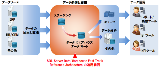 Microsoft SQL Server Data Ware...