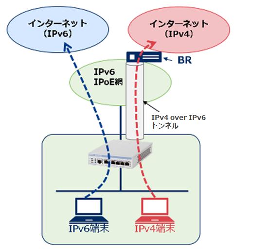 v6プラス 固定ipサービス 設定ガイド univerge ixシリーズ nec