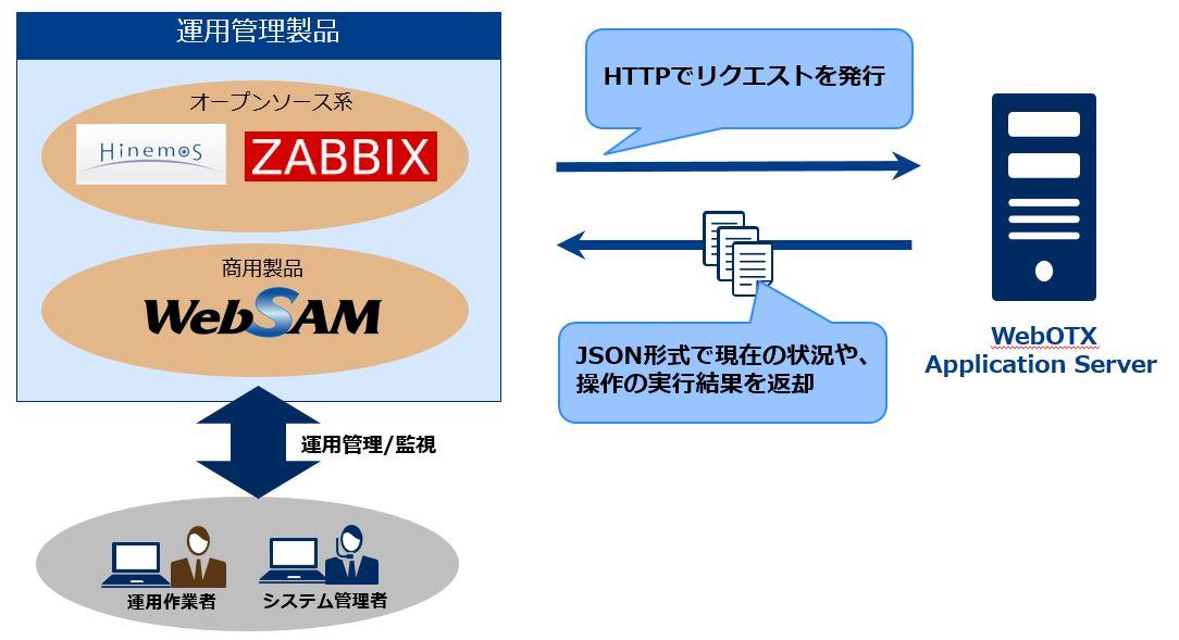 WebOTX Application Server - 運用管理