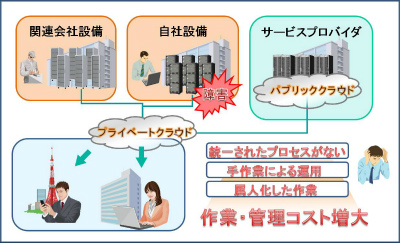 ダウンロードのページ : サービス実行基盤WebOTX : ソフトウェア | NEC