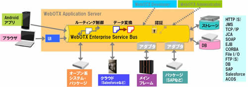 WebOTX Enterprise Service Bus