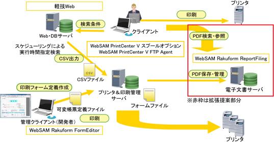 拡大して表示 軽技Webスケジューリング機能とPrintCenter V...  WebSAM