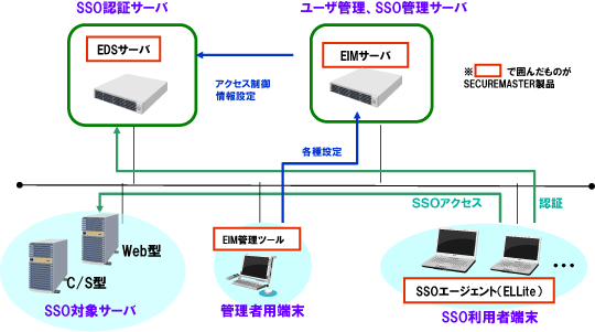 システム構成: 統合ID管理&アクセス管理 WebSAM SECUREMASTER | NEC