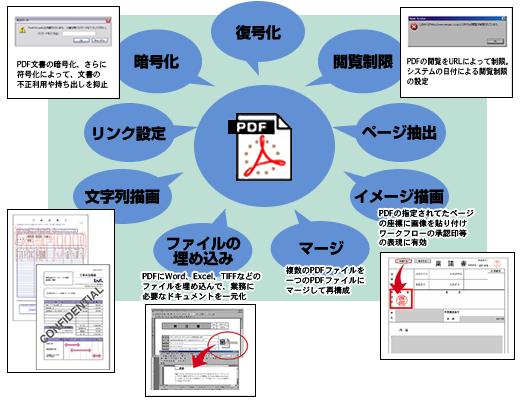pdf 印刷 ページ 指定 コマンド