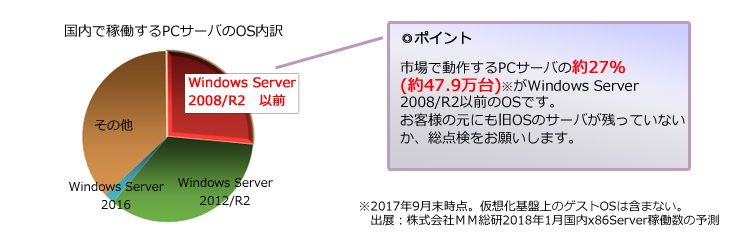 windows server 2008のシェア