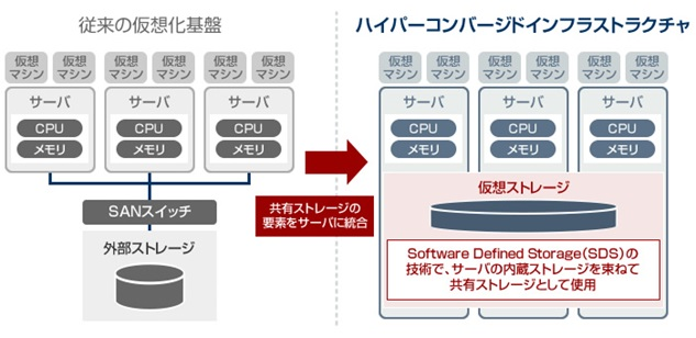 Storage Spaces Direct (S2D)とは